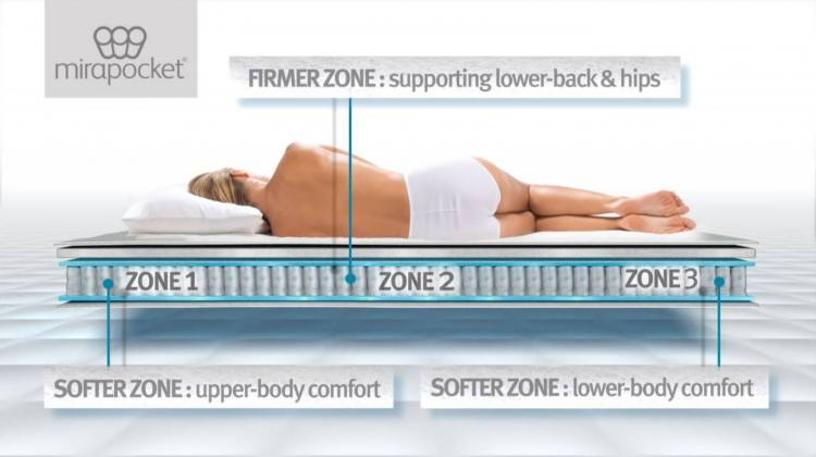 Mirapocket spring system offers different zones of support